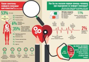 serdechnyj-pristup-ili-infarkt-miokarda2
