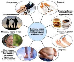Атеросклероз: причины, симптомы, лечение, диагноз.