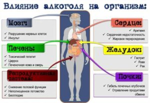 Расстройство связанное с употреблением алкоголя