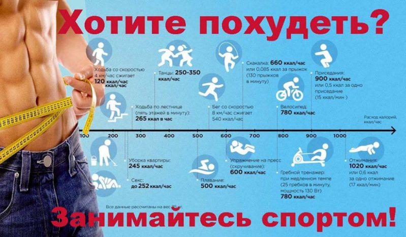Физические упражнения и контроль веса